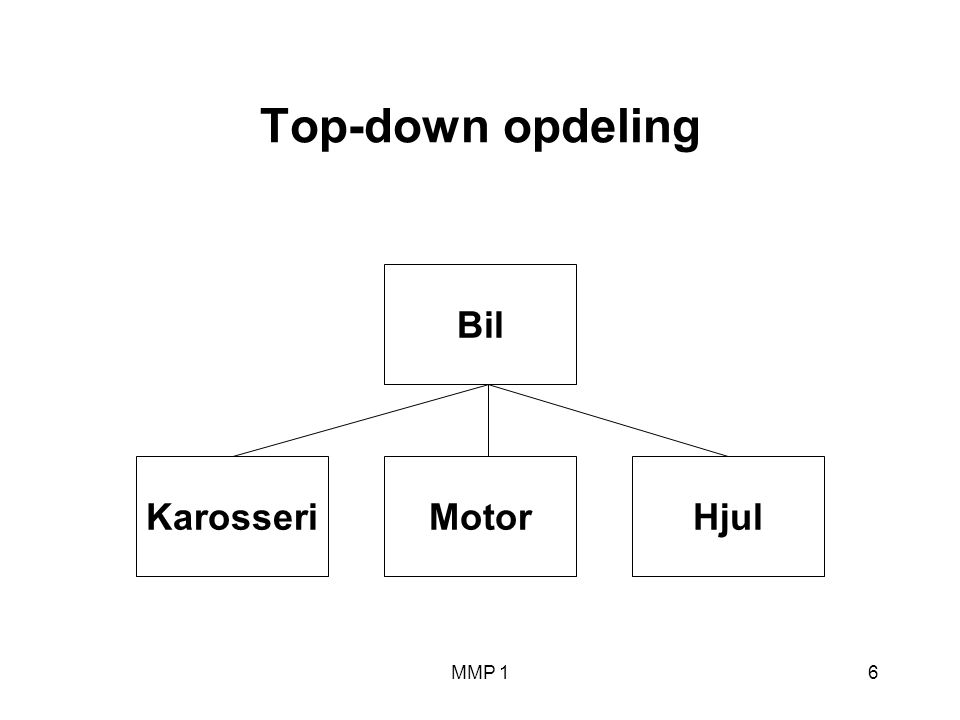 MMP 16 Top-down opdeling Bil MotorHjulKarosseri