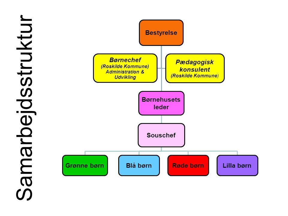 Samarbejdsstruktur Bestyrelse Børnehusets leder Souschef Grønne børnBlå børnRøde børnLilla børn Børnechef (Roskilde Kommune) Administration & Udvikling Pædagogisk konsulent (Roskilde Kommune)