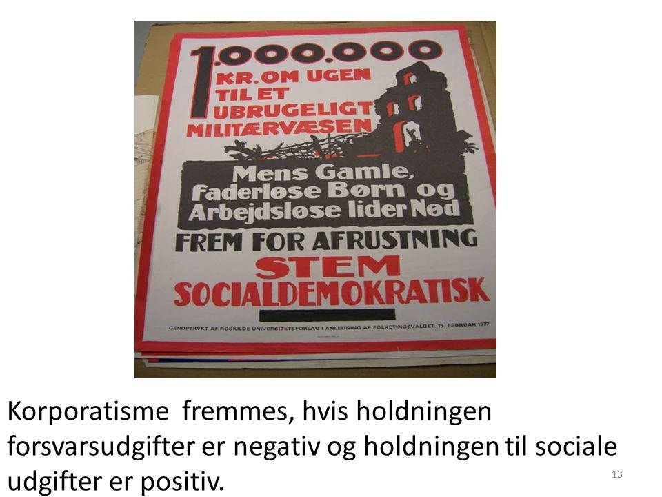 13 Korporatisme fremmes, hvis holdningen forsvarsudgifter er negativ og holdningen til sociale udgifter er positiv.