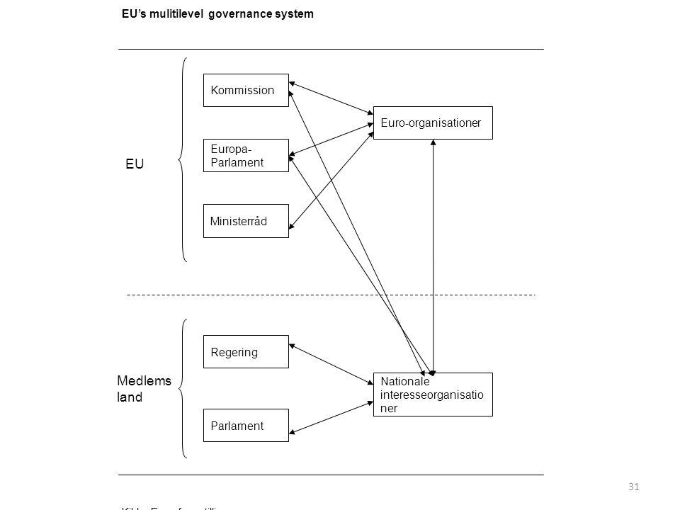 31 EU's mulitilevel governance system Kommission Europa- Parlament Ministerråd Euro-organisationer Regering Parlament Nationale interesseorganisatio ner Medlems land EU Kilde: Egen fremstilling
