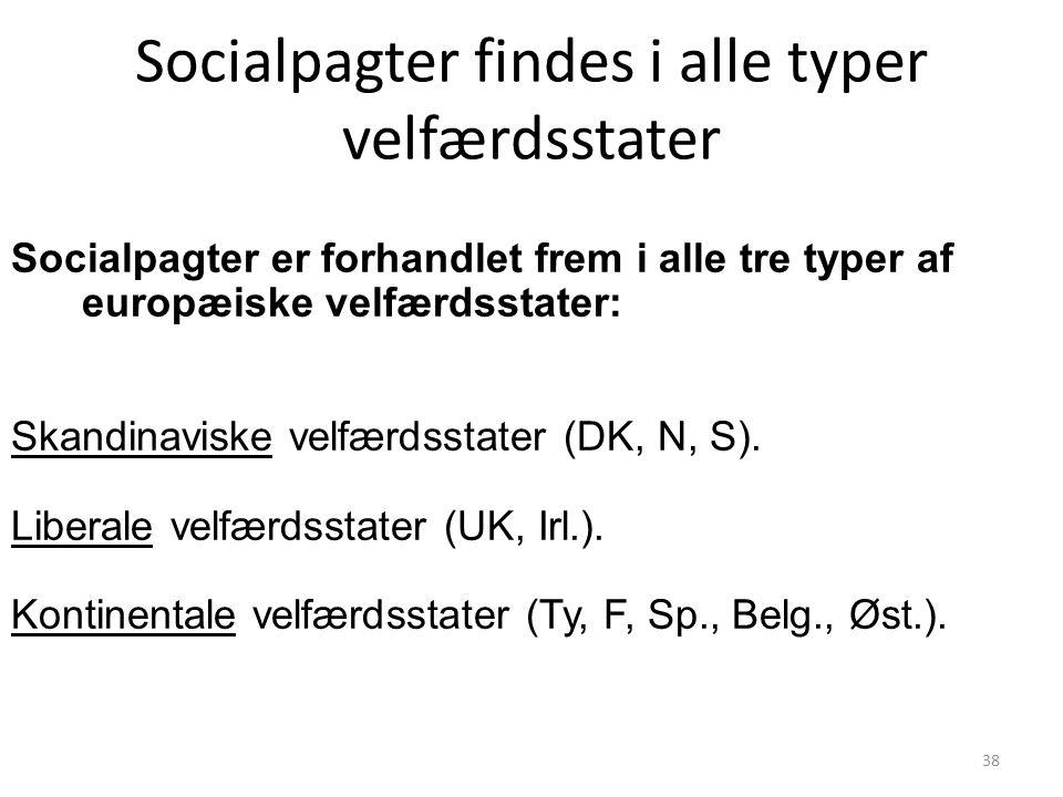 Socialpagter findes i alle typer velfærdsstater 38 Socialpagter er forhandlet frem i alle tre typer af europæiske velfærdsstater: Skandinaviske velfærdsstater (DK, N, S).