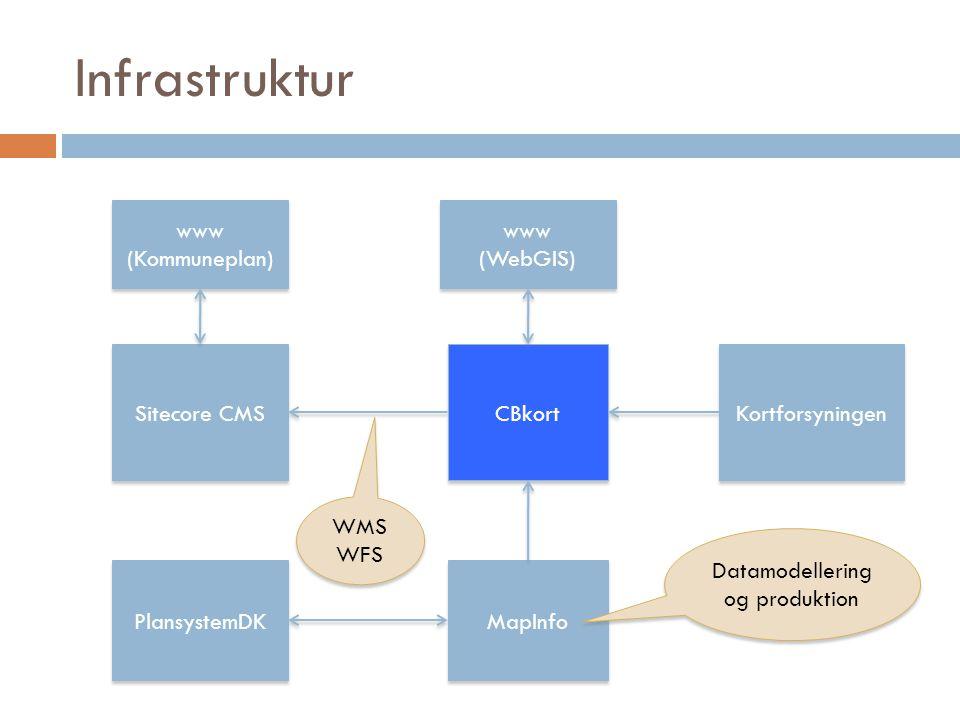 Infrastruktur Sitecore CMS www (Kommuneplan) www (Kommuneplan) CBkort MapInfo www (WebGIS) www (WebGIS) PlansystemDK Kortforsyningen WMS WFS WMS WFS Datamodellering og produktion