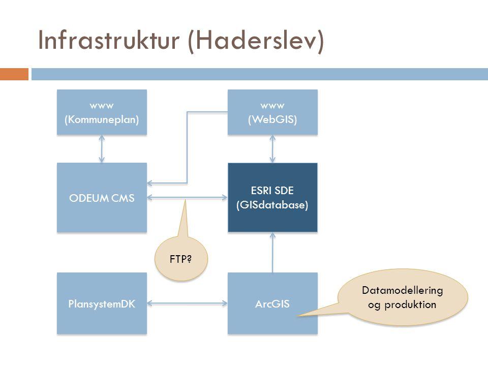 Infrastruktur (Haderslev) ODEUM CMS www (Kommuneplan) www (Kommuneplan) ESRI SDE (GISdatabase) ESRI SDE (GISdatabase) ArcGIS www (WebGIS) www (WebGIS) FTP.