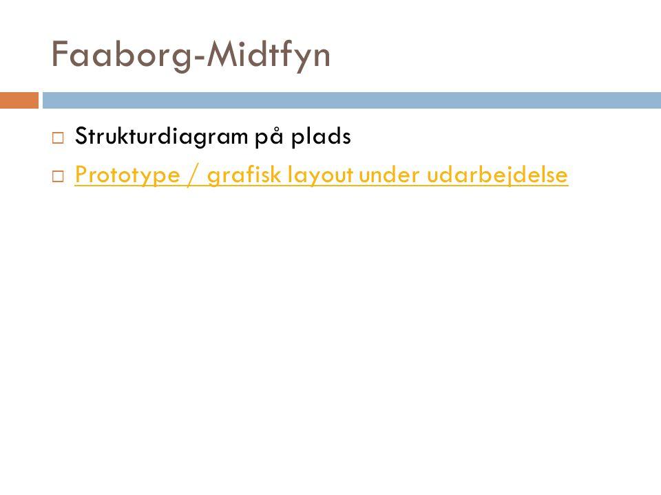 Faaborg-Midtfyn  Strukturdiagram på plads  Prototype / grafisk layout under udarbejdelse Prototype / grafisk layout under udarbejdelse