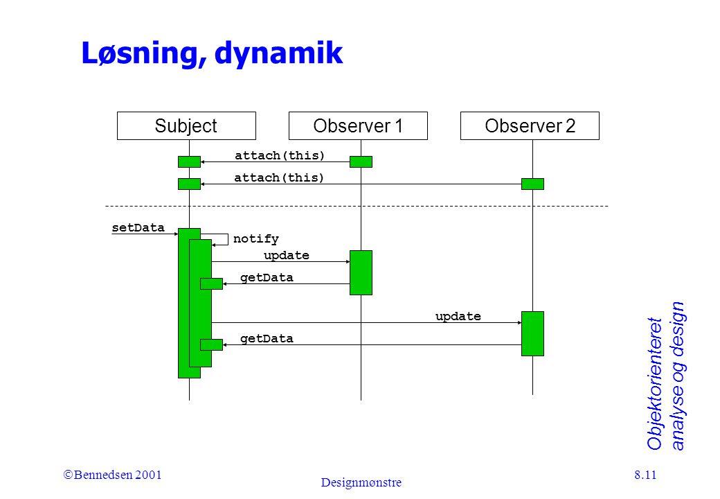 Objektorienteret analyse og design Ó Bennedsen 2001 Designmønstre 8.11 Løsning, dynamik SubjectObserver 1Observer 2 attach(this) setData notify update getData update getData