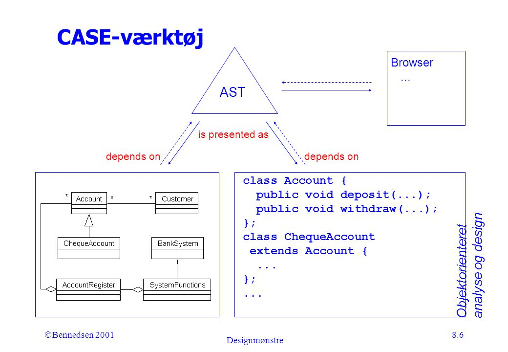 Objektorienteret analyse og design Ó Bennedsen 2001 Designmønstre 8.6 CASE-værktøj class Account { public void deposit(...); public void withdraw(...); }; class ChequeAccount extends Account {...