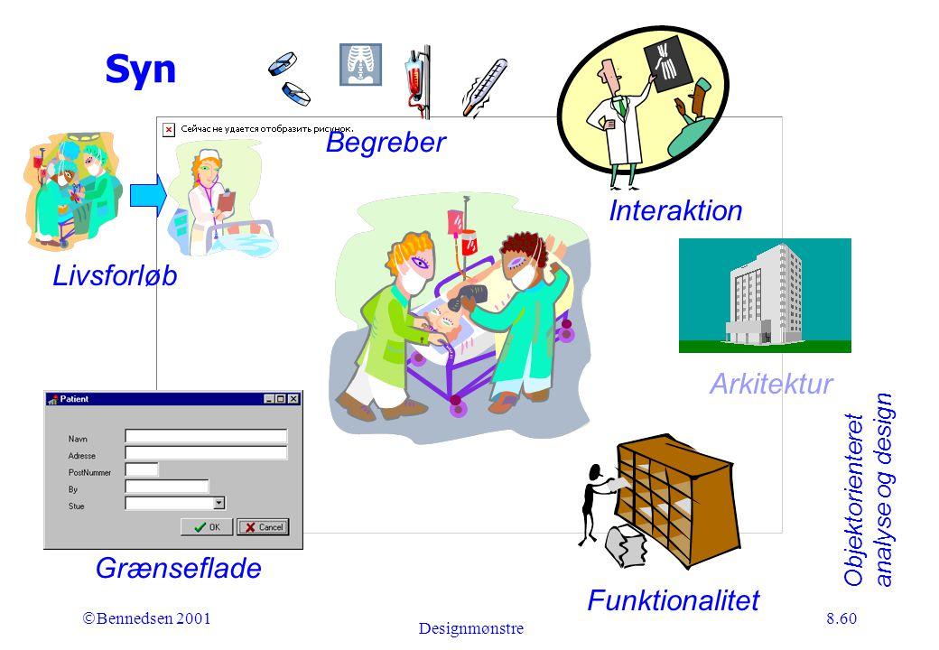 Objektorienteret analyse og design Ó Bennedsen 2001 Designmønstre 8.60 Syn Grænseflade Interaktion Livsforløb Funktionalitet Arkitektur Begreber