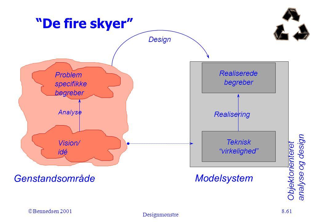 Objektorienteret analyse og design Ó Bennedsen 2001 Designmønstre 8.61 De fire skyer Analyse Realiserede begreber Teknisk virkelighed Problem specifikke begreber Vision/ idé Design Realisering Genstandsområde Modelsystem