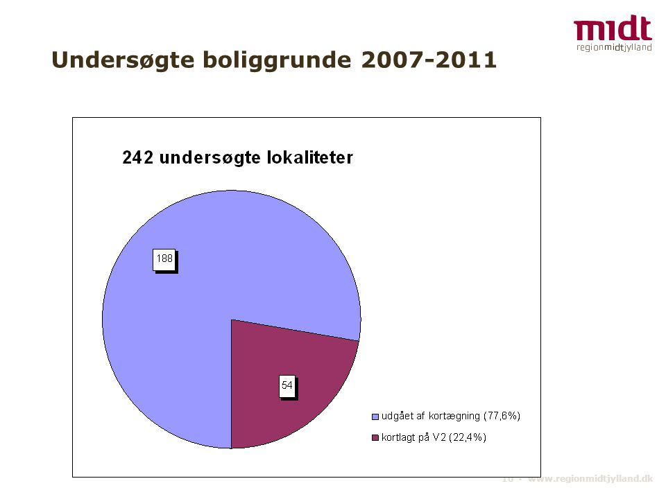 10 ▪ www.regionmidtjylland.dk Undersøgte boliggrunde 2007-2011