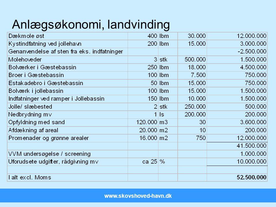 www.skovshoved-havn.dk Anlægsøkonomi, landvinding
