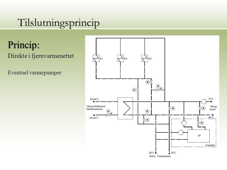 Tilslutningsprincip Princip: Direkte i fjernvarmenettet Eventuel varmepumper 20