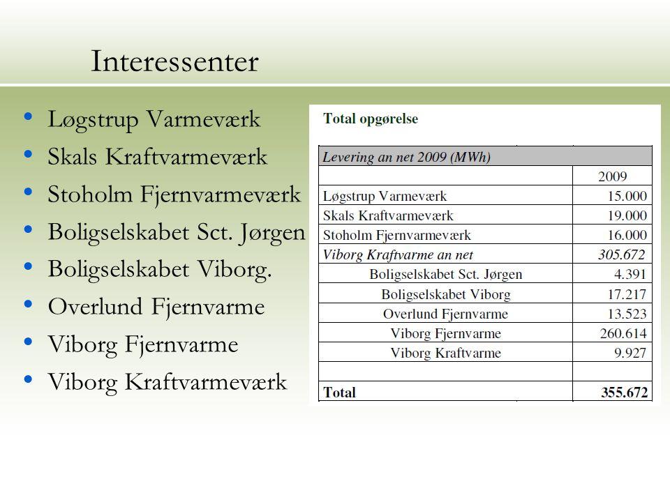 Interessenter Løgstrup Varmeværk Skals Kraftvarmeværk Stoholm Fjernvarmeværk Boligselskabet Sct.