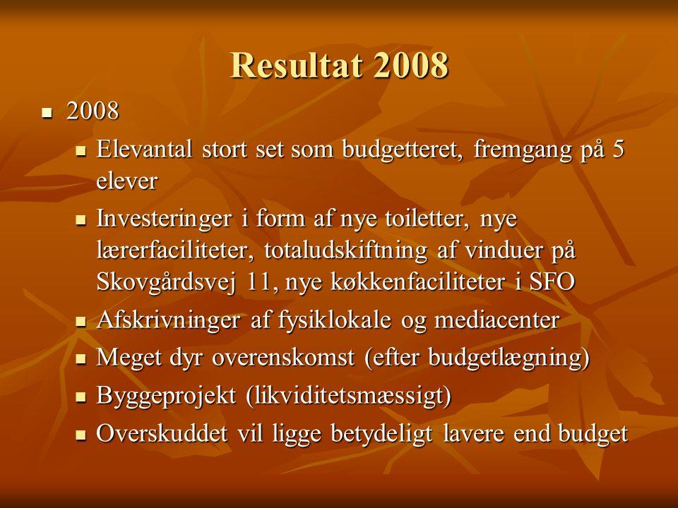 Resultat 2008 2008 2008 Elevantal stort set som budgetteret, fremgang på 5 elever Elevantal stort set som budgetteret, fremgang på 5 elever Investeringer i form af nye toiletter, nye lærerfaciliteter, totaludskiftning af vinduer på Skovgårdsvej 11, nye køkkenfaciliteter i SFO Investeringer i form af nye toiletter, nye lærerfaciliteter, totaludskiftning af vinduer på Skovgårdsvej 11, nye køkkenfaciliteter i SFO Afskrivninger af fysiklokale og mediacenter Afskrivninger af fysiklokale og mediacenter Meget dyr overenskomst (efter budgetlægning) Meget dyr overenskomst (efter budgetlægning) Byggeprojekt (likviditetsmæssigt) Byggeprojekt (likviditetsmæssigt) Overskuddet vil ligge betydeligt lavere end budget Overskuddet vil ligge betydeligt lavere end budget