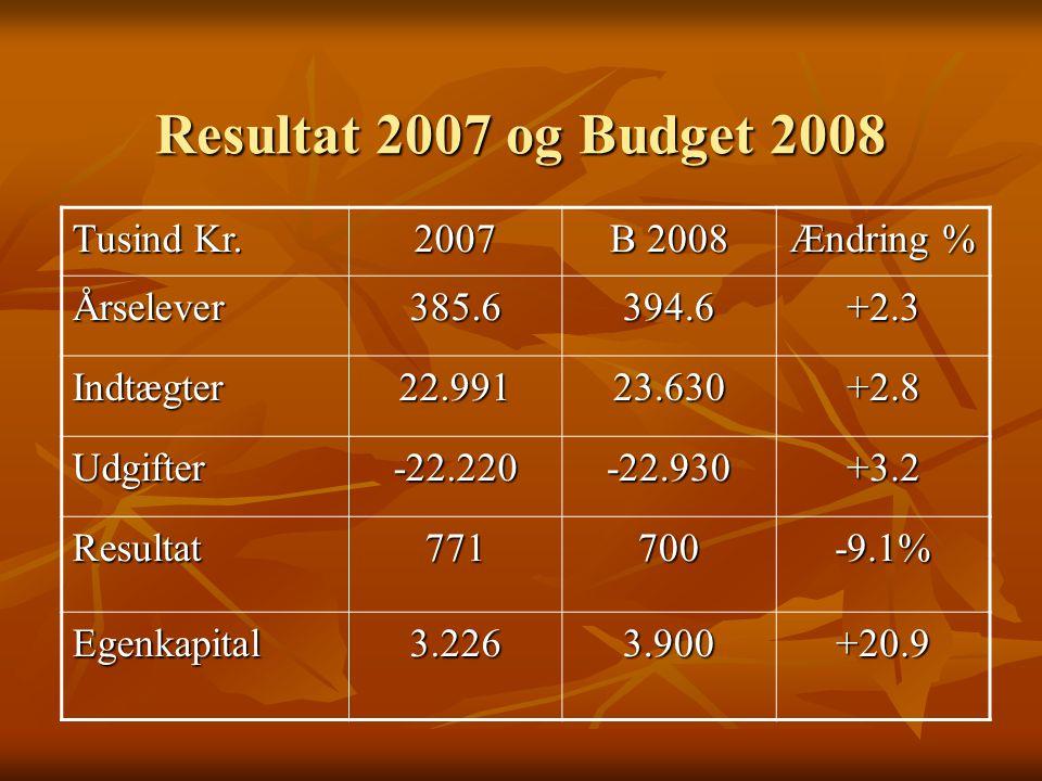 Resultat 2007 og Budget 2008 Tusind Kr.