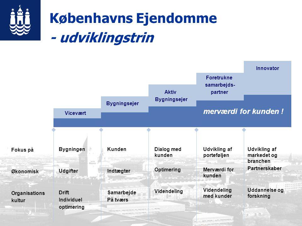 Vicevært Bygningsejer Aktiv Bygningsejer Foretrukne samarbejds- partner Innovator Fokus på Økonomisk Organisations kultur Bygningen Udgifter Drift Individuel optimering Kunden Indtægter Samarbejde På tværs Dialog med kunden Optimering Videndeling Udvikling af porteføljen Merværdi for kunden Videndeling med kunder — Udvikling af markedet og branchen Partnerskaber Uddannelse og forskning merværdi for kunden .