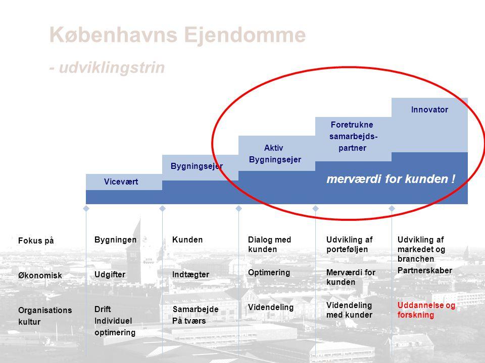 Vicevært Bygningsejer Aktiv Bygningsejer Foretrukne samarbejds- partner Innovator Københavns Ejendomme - udviklingstrin Fokus på Økonomisk Organisations kultur Bygningen Udgifter Drift Individuel optimering Kunden Indtægter Samarbejde På tværs Dialog med kunden Optimering Videndeling Udvikling af porteføljen Merværdi for kunden Videndeling med kunder — Udvikling af markedet og branchen Partnerskaber Uddannelse og forskning merværdi for kunden !