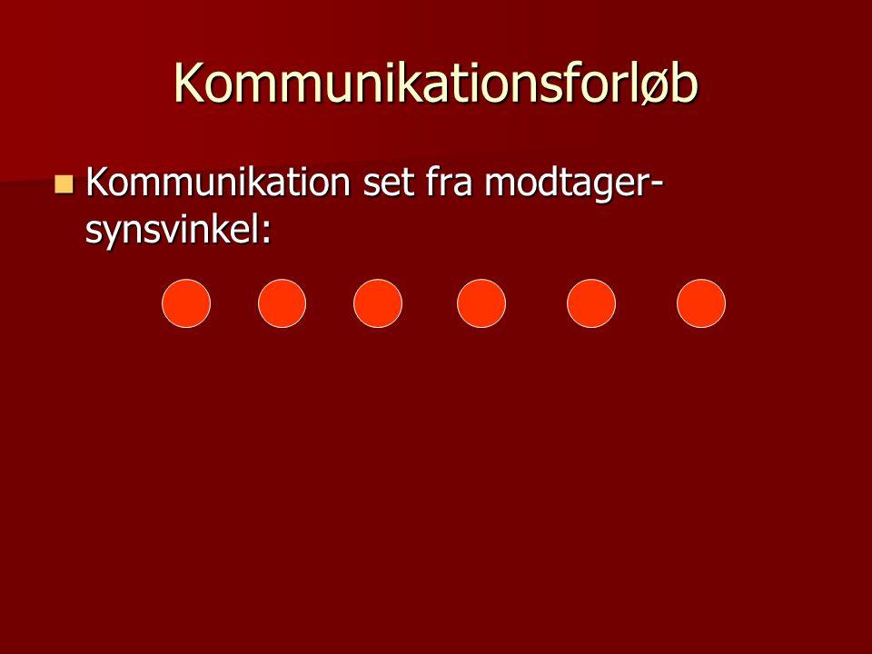 Kommunikationsforløb Kommunikation set fra modtager- synsvinkel: Kommunikation set fra modtager- synsvinkel: