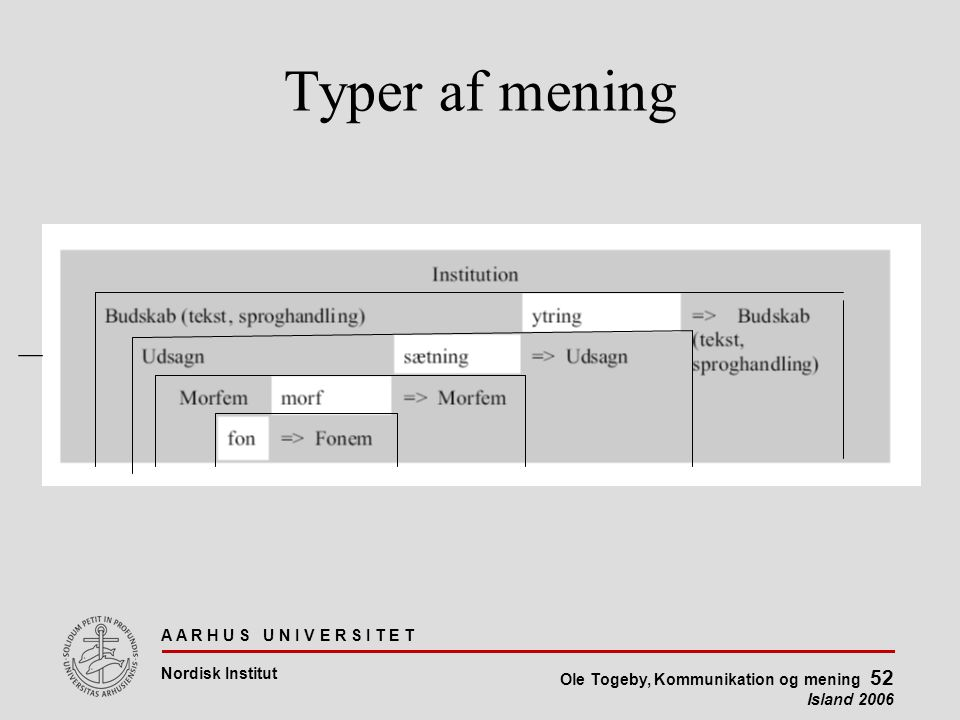 A A R H U S U N I V E R S I T E T Nordisk Institut Ole Togeby, Kommunikation og mening 52 Island 2006 Typer af mening