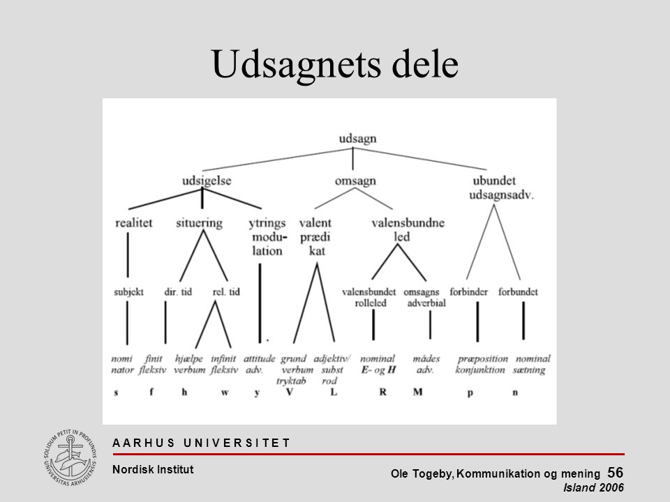 A A R H U S U N I V E R S I T E T Nordisk Institut Ole Togeby, Kommunikation og mening 56 Island 2006 Udsagnets dele
