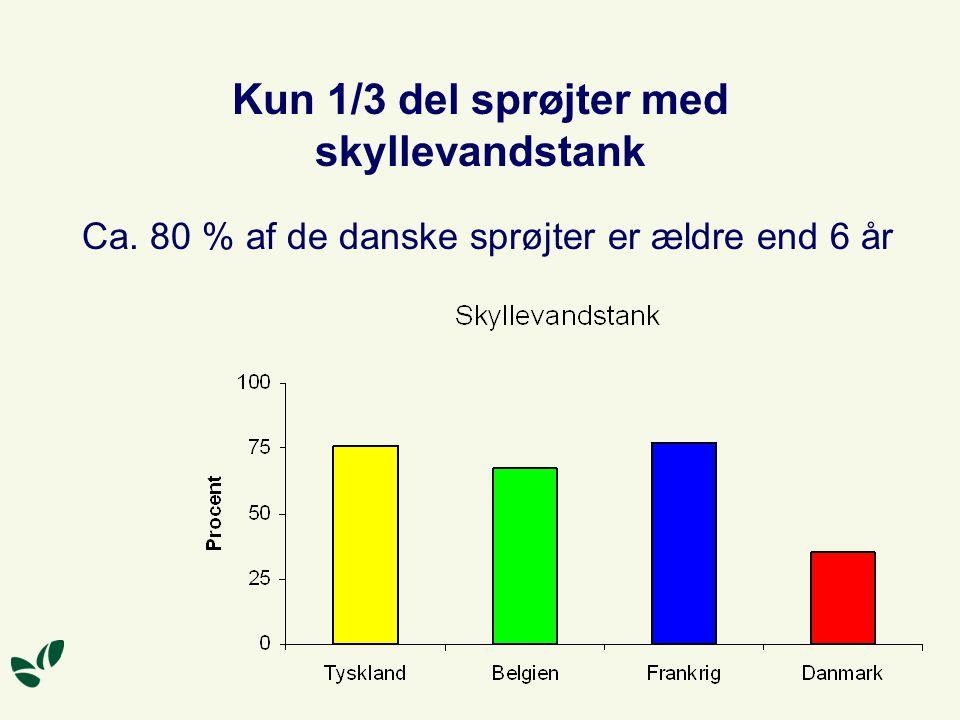 Kun 1/3 del sprøjter med skyllevandstank Ca. 80 % af de danske sprøjter er ældre end 6 år