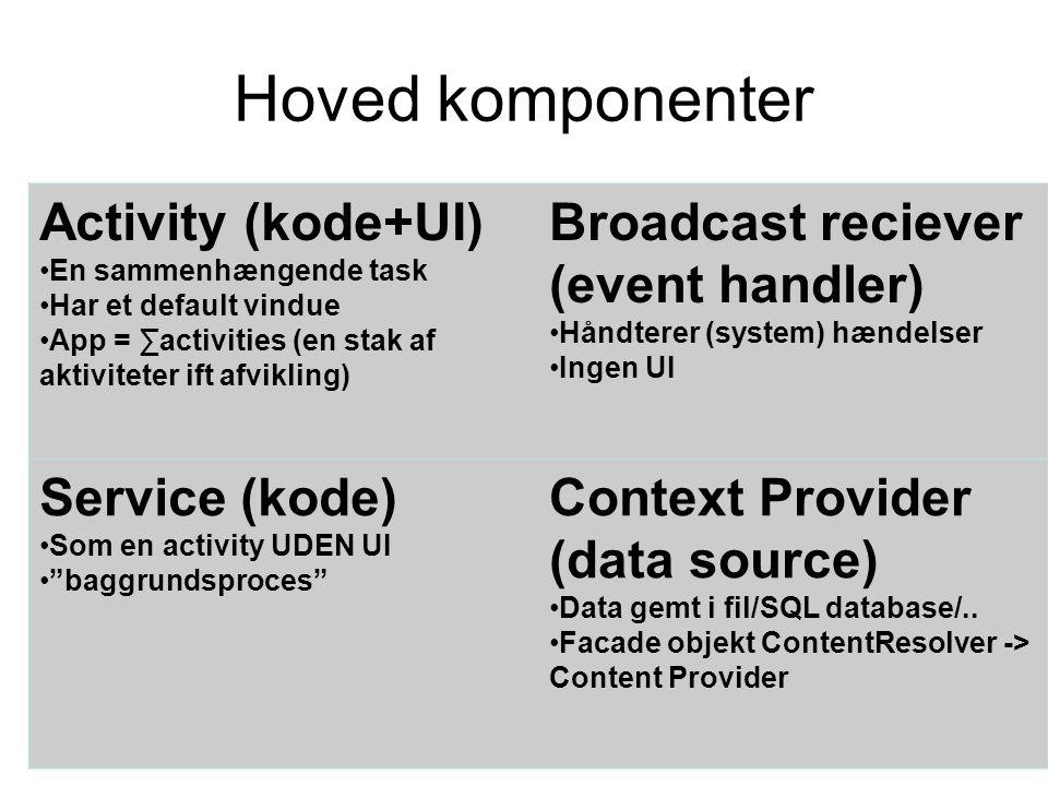 Hoved komponenter Activity (kode+UI) En sammenhængende task Har et default vindue App = ∑activities (en stak af aktiviteter ift afvikling) Broadcast reciever (event handler) Håndterer (system) hændelser Ingen UI Service (kode) Som en activity UDEN UI baggrundsproces Context Provider (data source) Data gemt i fil/SQL database/..