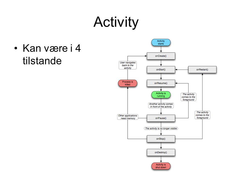 Activity Kan være i 4 tilstande