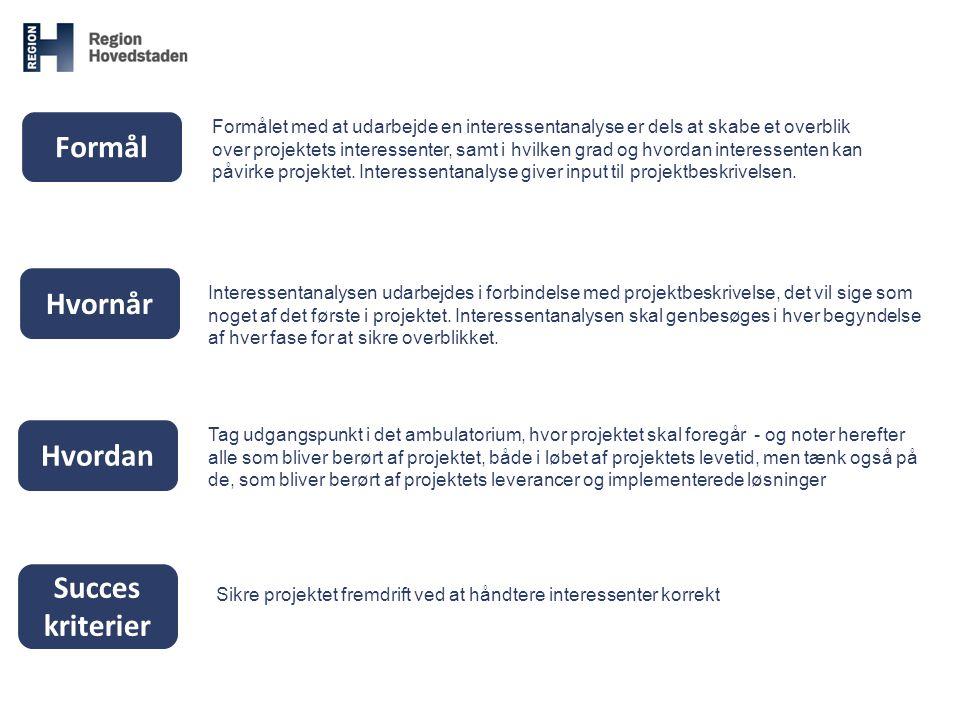 InteressentRolleHoldningPåvirkningAktion Hvem?Rolle ift.