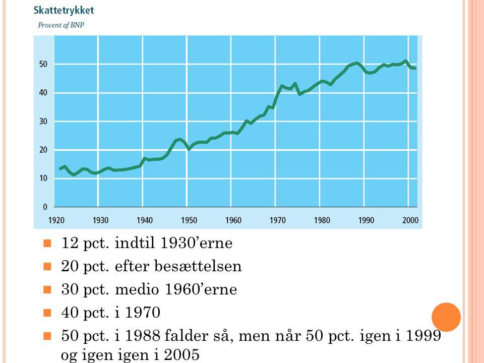 12 pct. indtil 1930'erne 20 pct. efter besættelsen 30 pct.