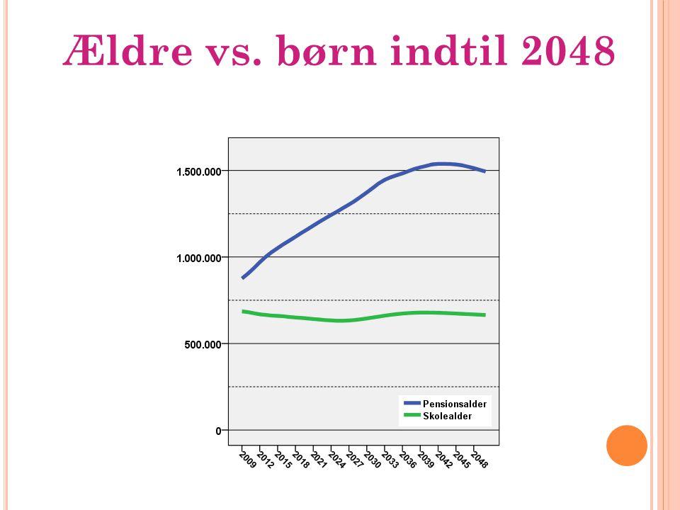 Ældre vs. børn indtil 2048