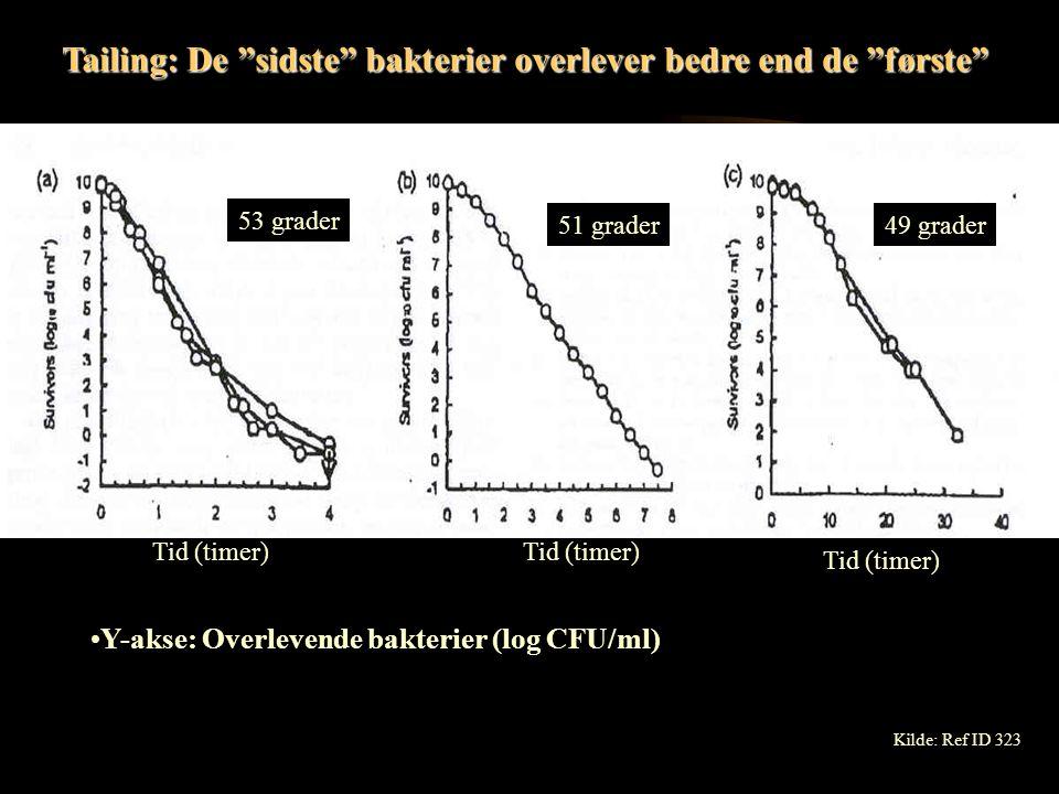 Y-akser: Overlevende (log) Bakteriernes alder og varmeresistens 36 timer 24 timer 18 timer Tid (minutter) Temperatur: 55 grader Tid (minutter) Midterste kurve og kurve til højre.
