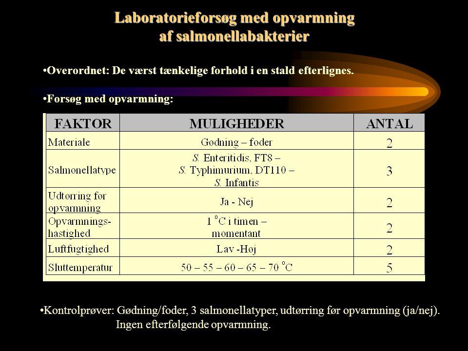 Foreløbige konklusioner De samme faktorer som hæmmer effekten af en kemisk desinfektion, hæmmer effekten af varme: Udtørring Organisk materiale (skidt, snavs, støv…..) Bakterier i dvale Osv.