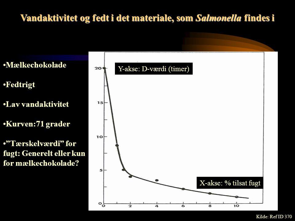 Varme og Salmonella: Lidt spekulationer…………..