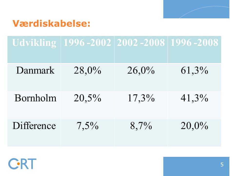 11-01-2015 5 Værdiskabelse: Udvikling1996 -20022002 -20081996 -2008 Danmark28,0%26,0%61,3% Bornholm20,5%17,3%41,3% Difference7,5%8,7%20,0%