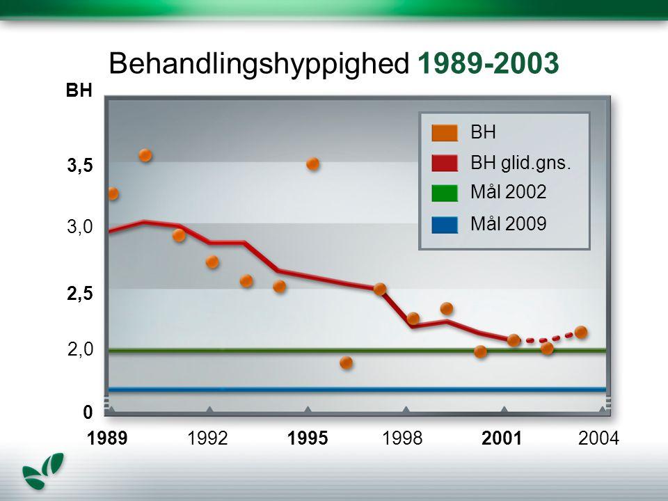 Behandlingshyppighed 1989-2003 BH BH glid.gns.