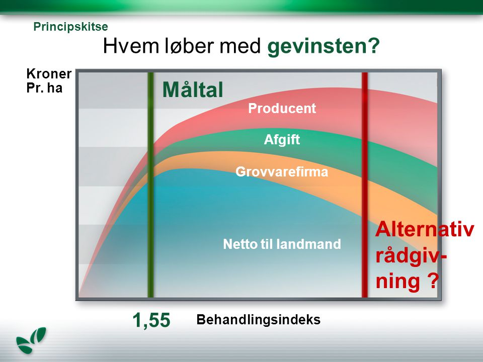 Producent Netto til landmand Afgift Grovvarefirma Alternativ rådgiv- ning .