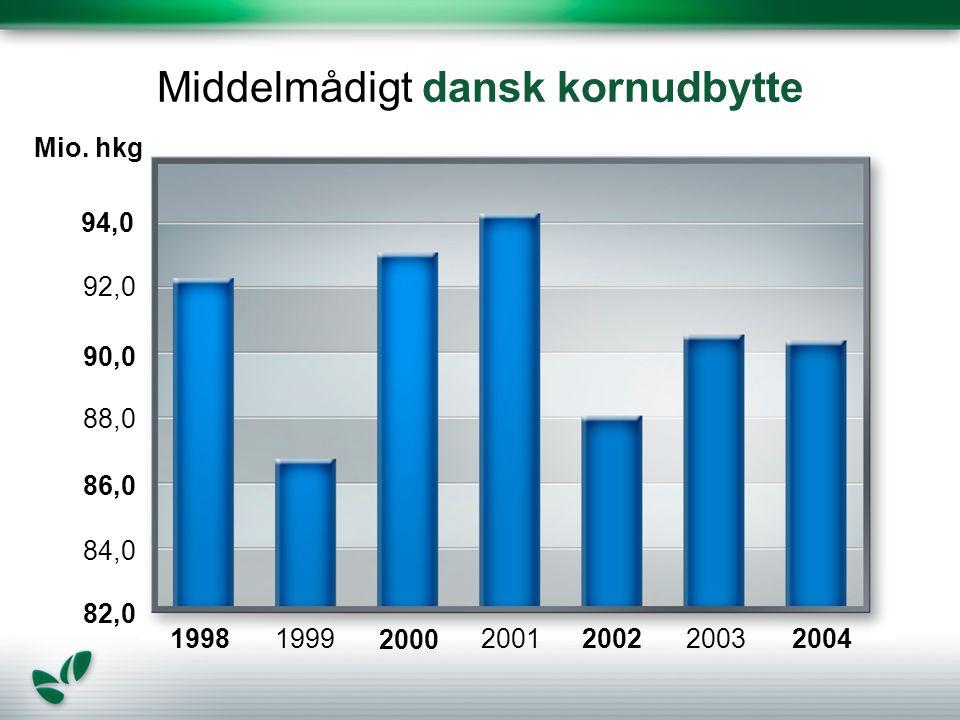 Middelmådigt dansk kornudbytte 199819992001200220032004 84,0 82,0 86,0 88,0 90,0 92,0 94,0 Mio.