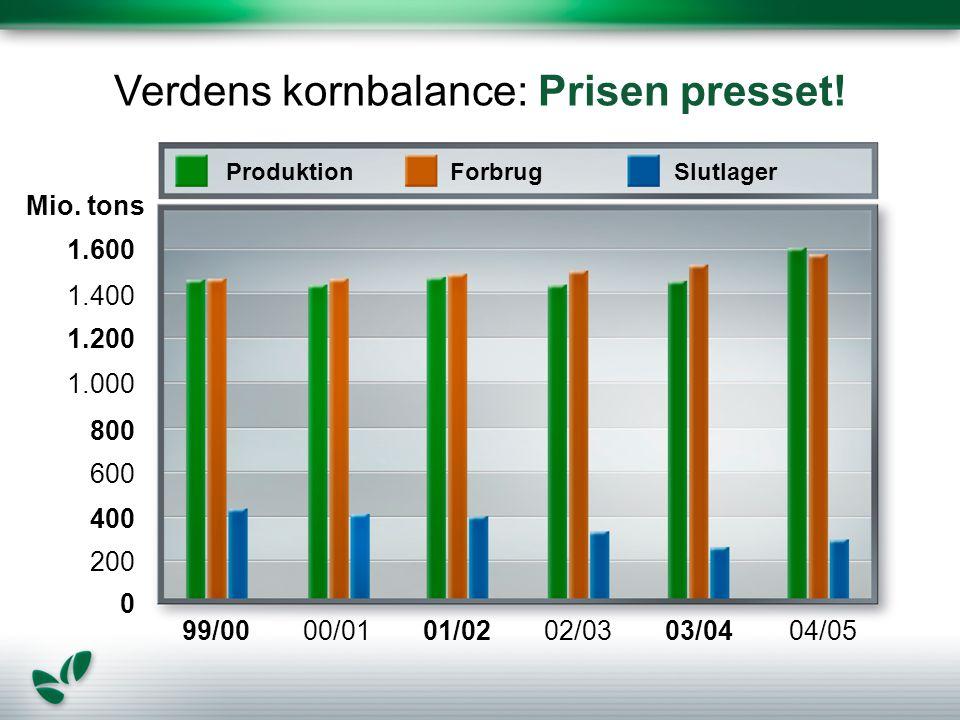 Verdens kornbalance: Prisen presset. 99/00 Mio.