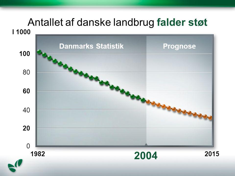 Antallet af danske landbrug falder støt 1982 I 1000 100 80 60 40 20 0 2004 2015 Danmarks StatistikPrognose