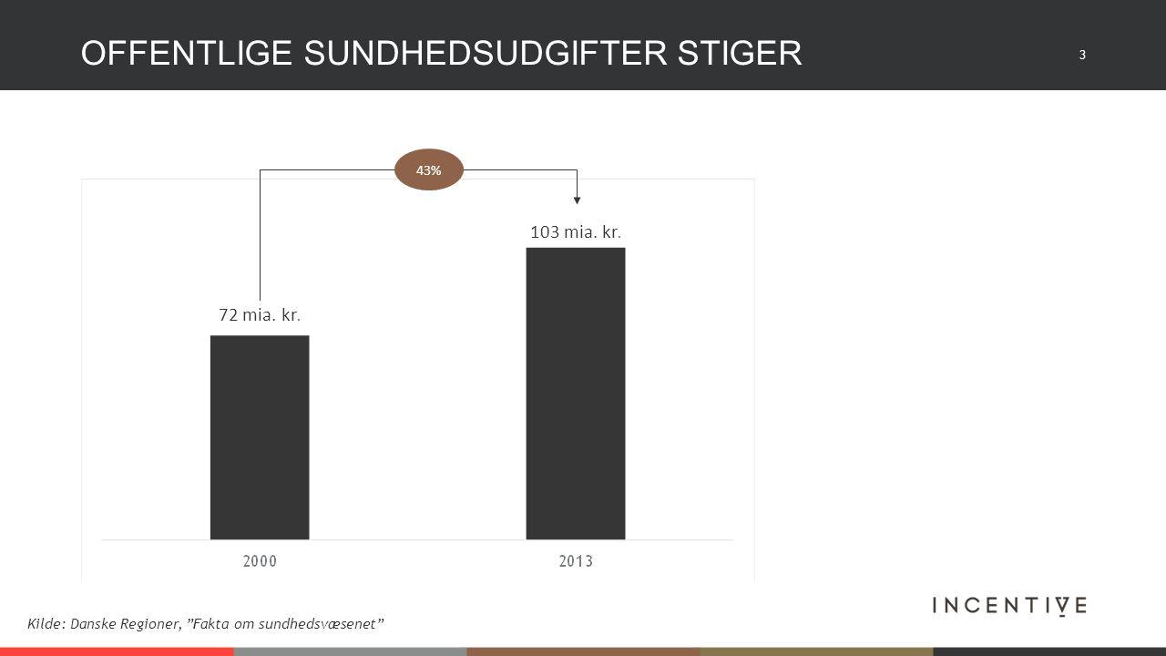 3 OFFENTLIGE SUNDHEDSUDGIFTER STIGER Kilde: Danske Regioner, Fakta om sundhedsvæsenet 43% 72 mia.
