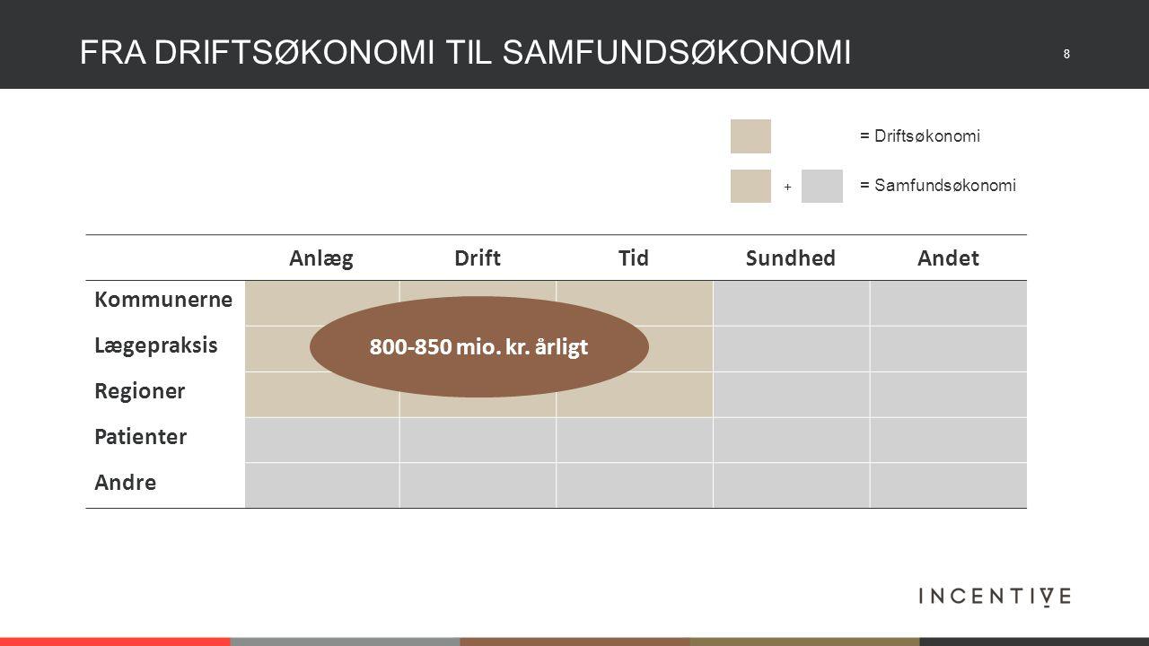 8 FRA DRIFTSØKONOMI TIL SAMFUNDSØKONOMI AnlægDriftTidSundhedAndet Kommunerne Lægepraksis Regioner Patienter Andre 800-850 mio.