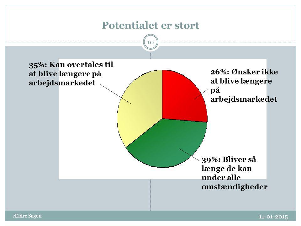 11-01-2015 Ældre Sagen 10 Potentialet er stort 35%: Kan overtales til at blive længere på arbejdsmarkedet 26%: Ønsker ikke at blive længere på arbejdsmarkedet 39%: Bliver så længe de kan under alle omstændigheder
