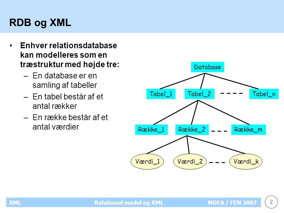 2 XMLRelationel model og XMLNOEA / FEN 2007 RDB og XML Enhver relationsdatabase kan modelleres som en træstruktur med højde tre: –En database er en samling af tabeller –En tabel består af et antal rækker –En række består af et antal værdier Database Tabel_1Tabel_2Tabel_n Række_1Række_2Række_m Værdi_1Værdi_2Værdi_k