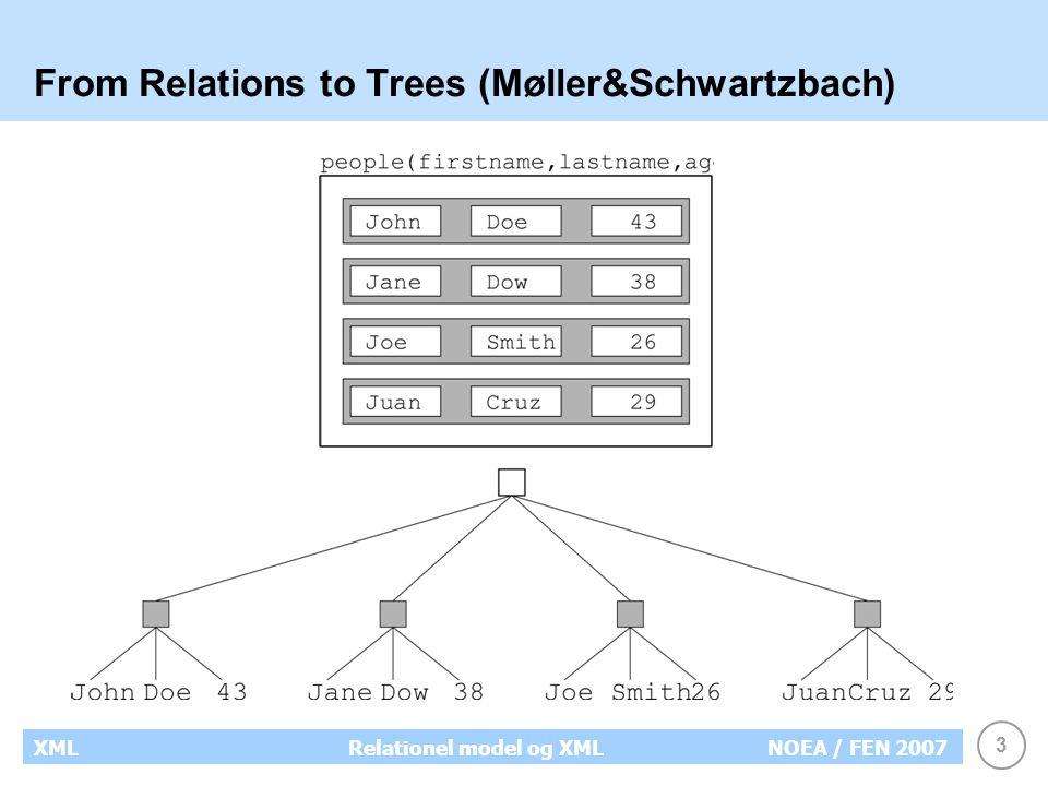 3 XMLRelationel model og XMLNOEA / FEN 2007 From Relations to Trees (Møller&Schwartzbach)