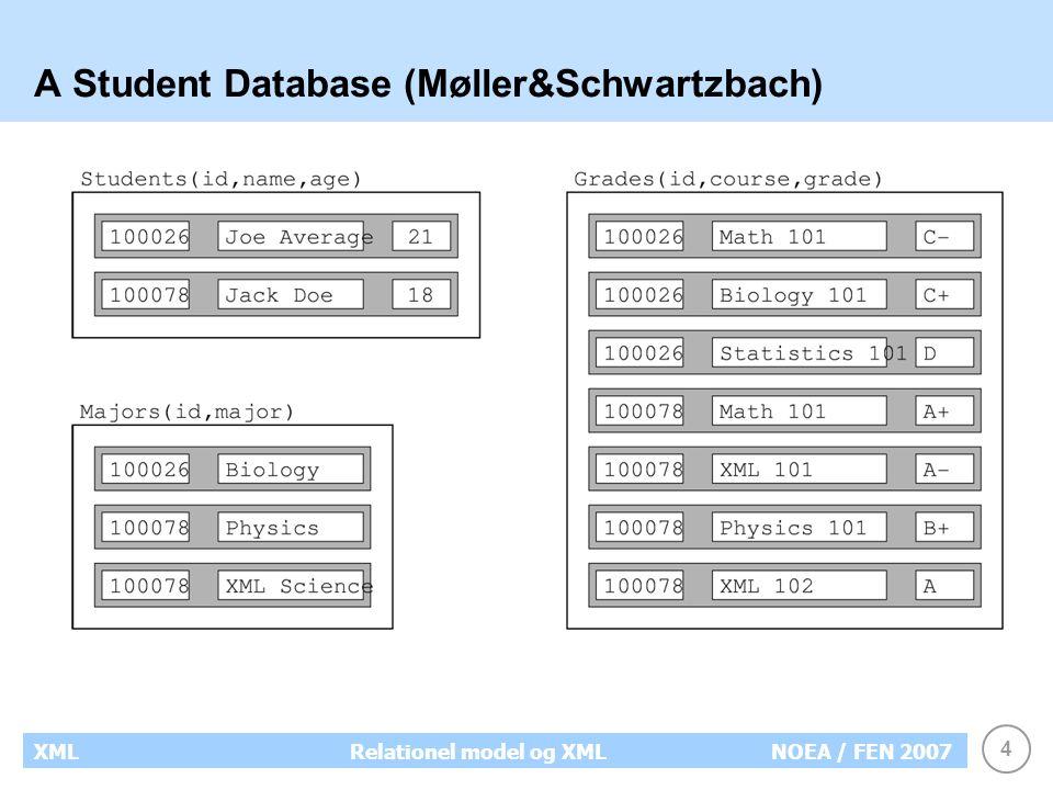 4 XMLRelationel model og XMLNOEA / FEN 2007 A Student Database (Møller&Schwartzbach)