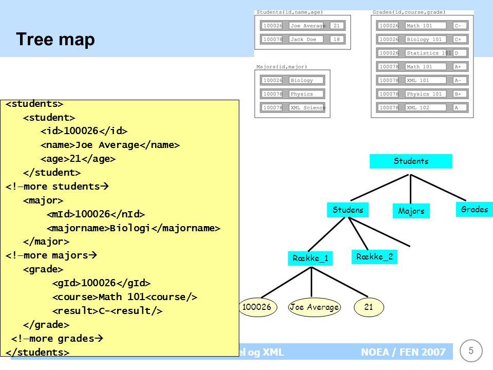 5 XMLRelationel model og XMLNOEA / FEN 2007 Tree map Students Studens Majors Grades Række_1 Række_2 100026Joe Average21 100026 Joe Average 21 <!—more students  100026 Biologi <!—more majors  100026 Math 101 C- <!—more grades 