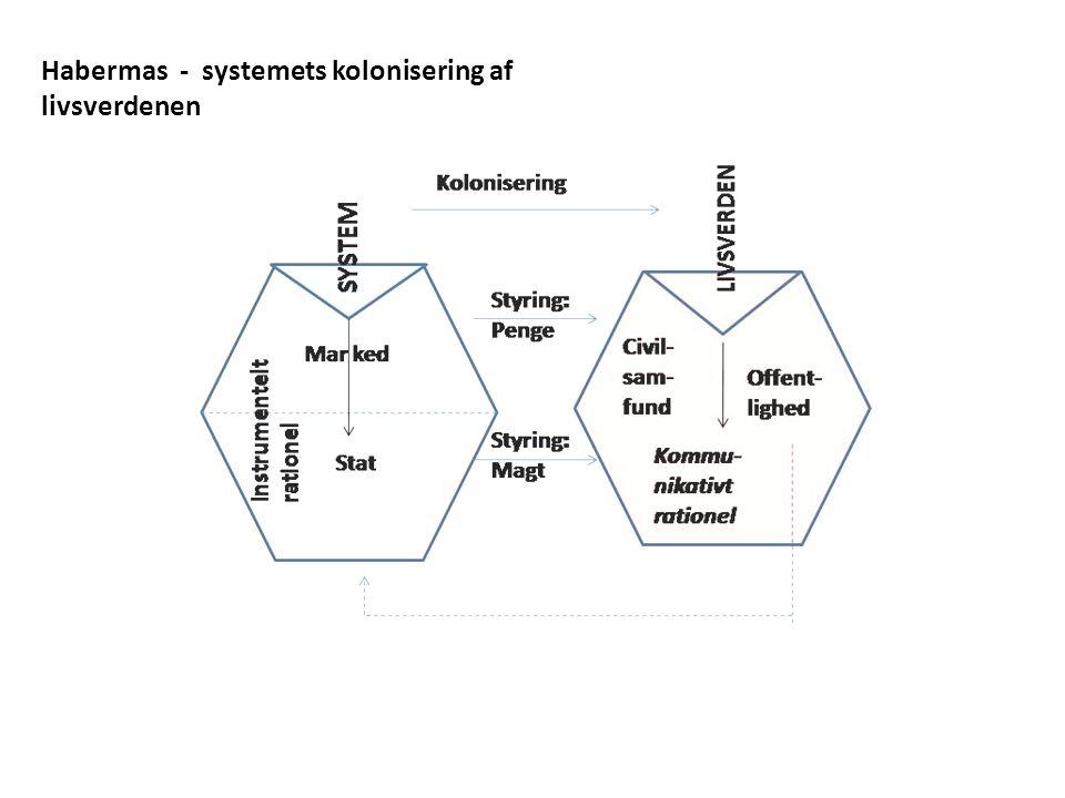 Habermas - systemets kolonisering af livsverdenen
