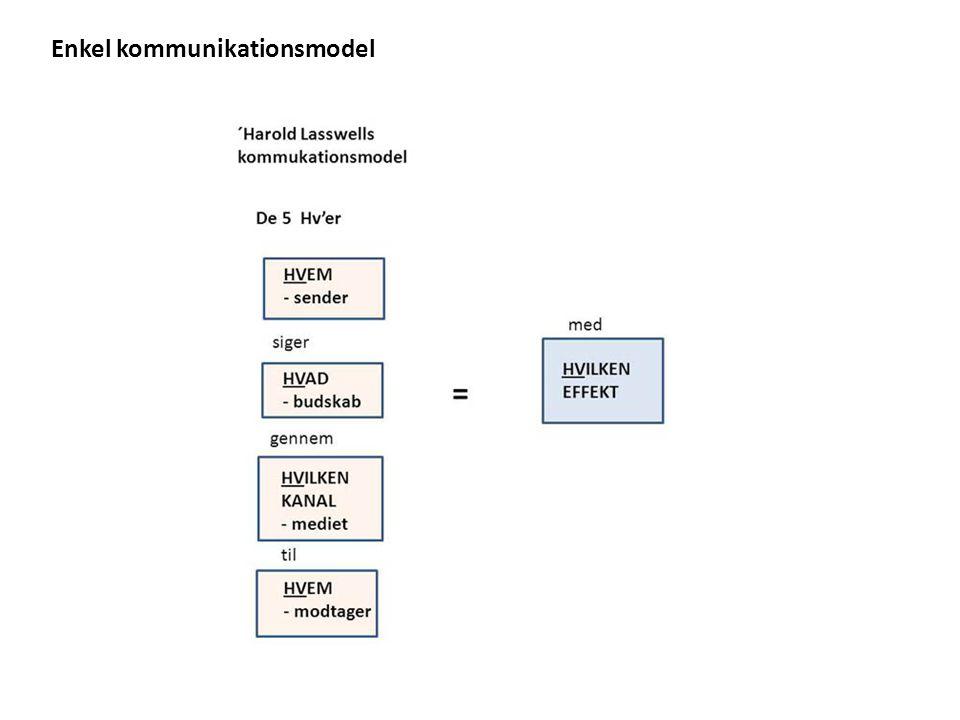 Enkel kommunikationsmodel