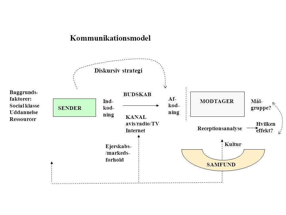SENDER MODTAGERInd- kod- ning BUDSKAB Af- kod- ning Receptionsanalyse Hvilken effekt.