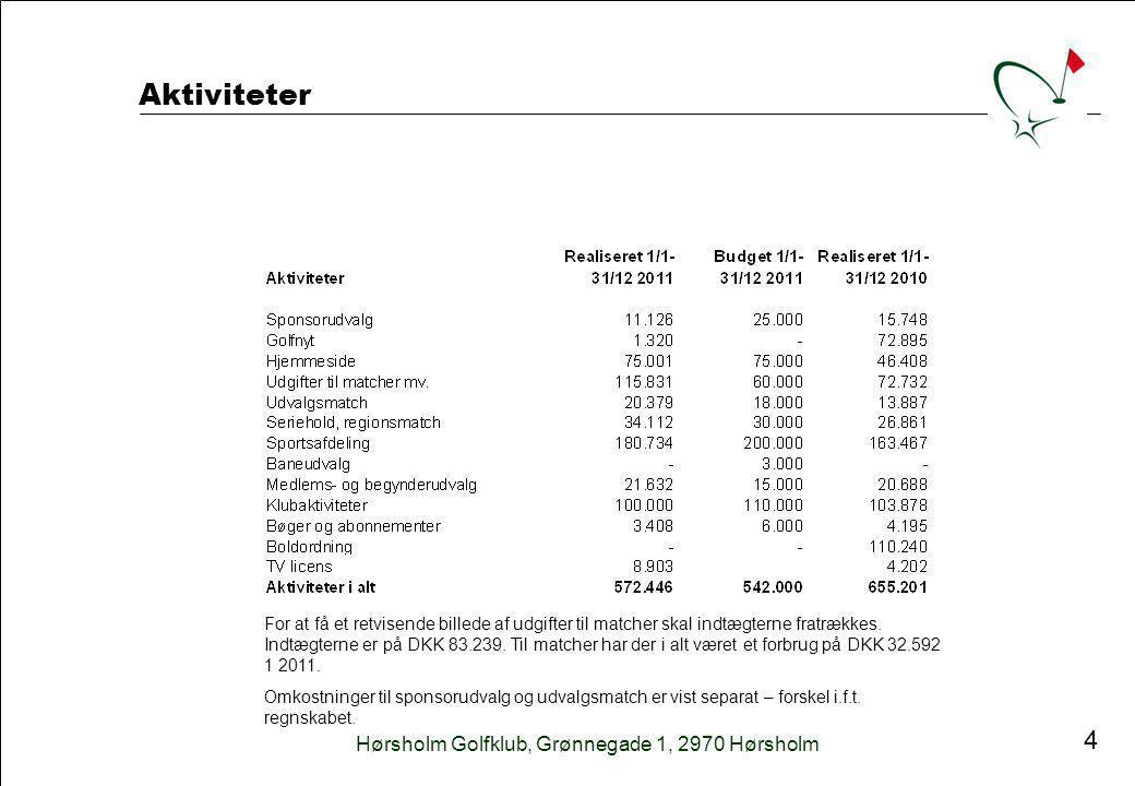 Hørsholm Golfklub, Grønnegade 1, 2970 Hørsholm 4 Aktiviteter For at få et retvisende billede af udgifter til matcher skal indtægterne fratrækkes.