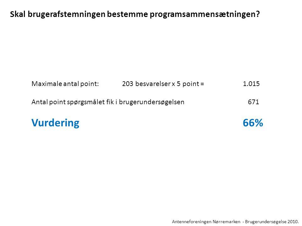 Maximale antal point:203 besvarelser x 5 point =1.015 Antal point spørgsmålet fik i brugerundersøgelsen 671 Vurdering66% Skal brugerafstemningen bestemme programsammensætningen